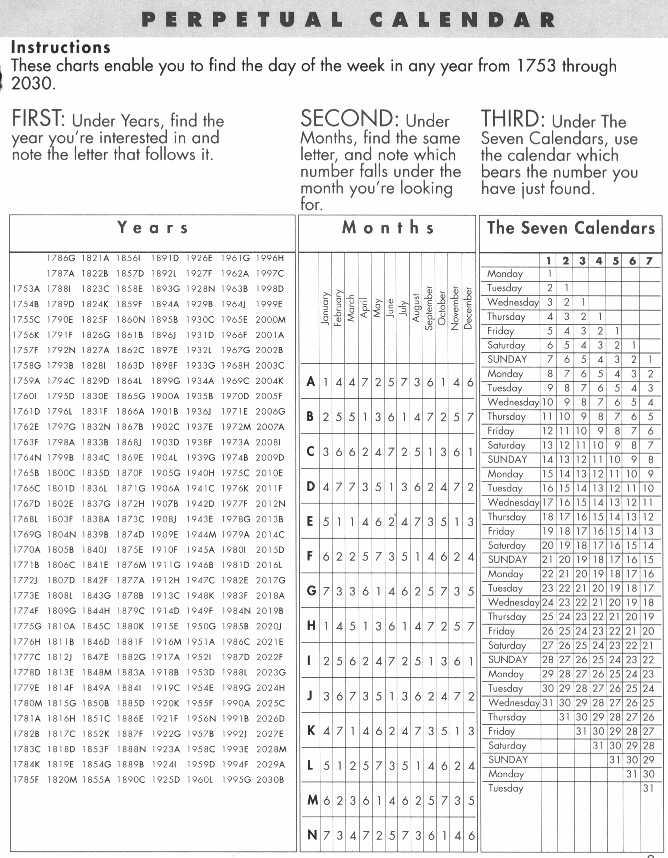 photograph regarding Perpetual Calendar Chart named powerful genealogy articles or blog posts